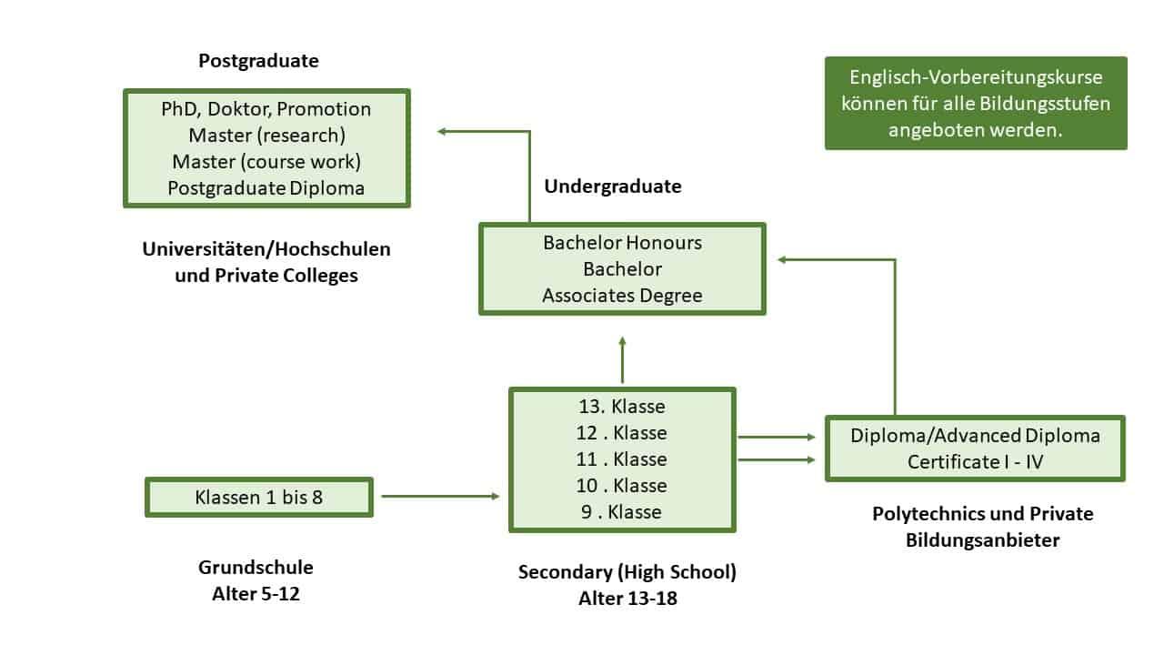 Studiensystem